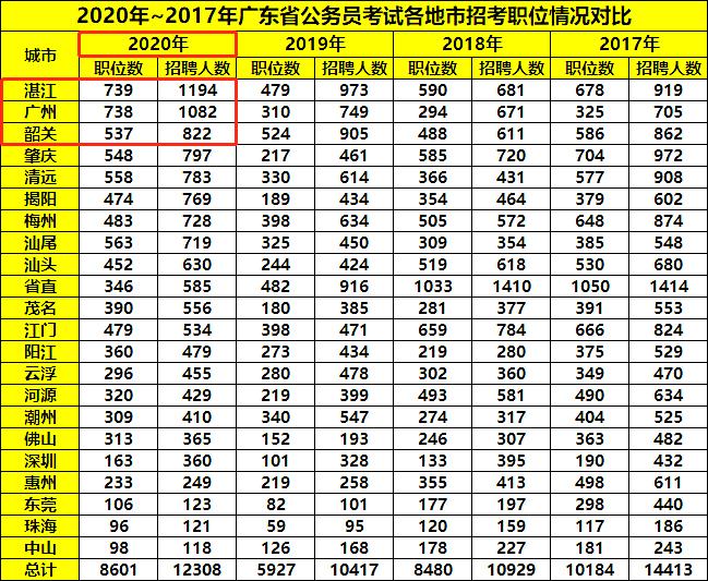 往年广东公务员考试哪个地区招录人数最多?