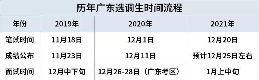 2021年广东选调生考试笔试成绩何时公布?