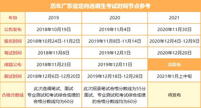 广东选调生笔试结束后 这几件事需重点关注!