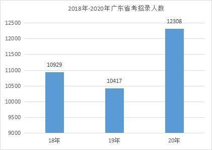 提前熟悉!2021广东公务员考试岗位考情分析