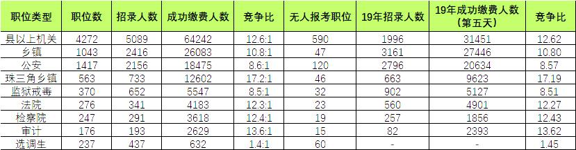 2021年广东省考或将提前,哪个地区更容易考?