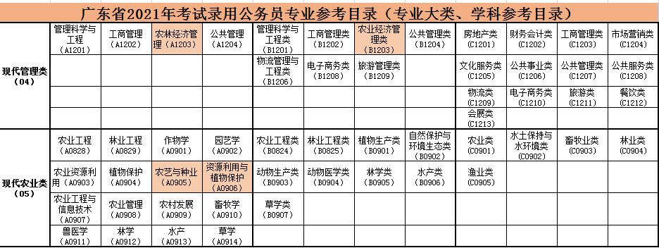 2021广东省考专业目录已出,如何查看选职位?