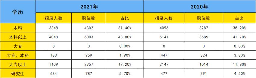 2021年广东公务员考试职位表解读:过半职位仅限应届生报考