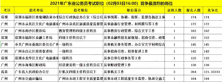 2021广东省考报名第三日:共59495人报名,最热职位174:1