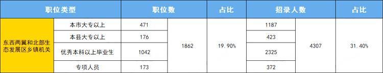 2022广东省考乡镇岗值得报吗 福利待遇好吗?