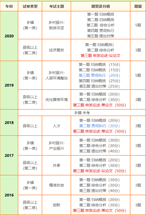 广东省考申论这类题必考,如何答题拿高分?