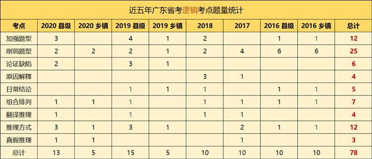冲刺必看!广东省考行测判断推理历年考情分析!