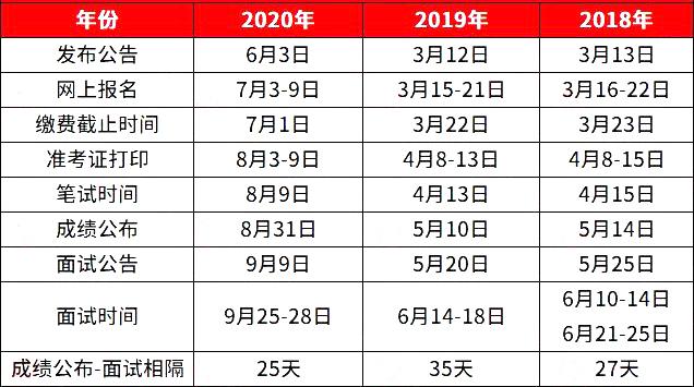 关注!2021年广东省考面试时间和形式参考